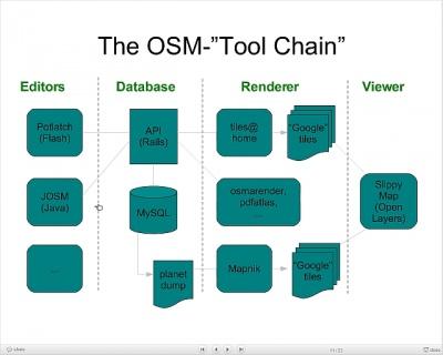 OSM-Technisches – GISpunkt HSR